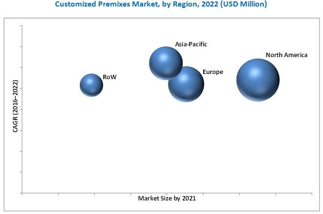 Customized Premixes Market