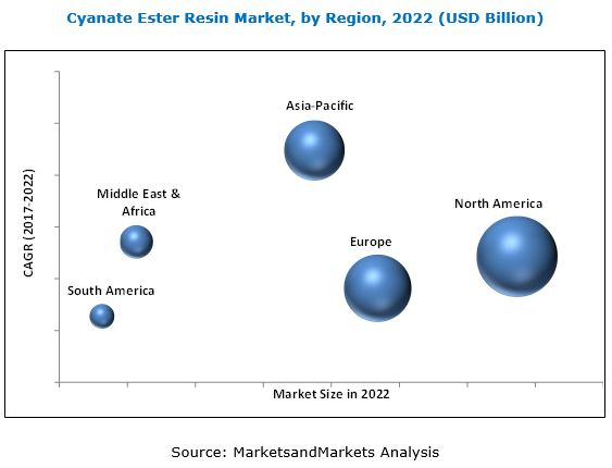 Cyanate Ester Resins Market
