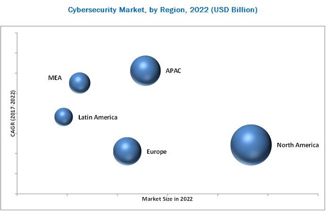 Cybersecurity Market