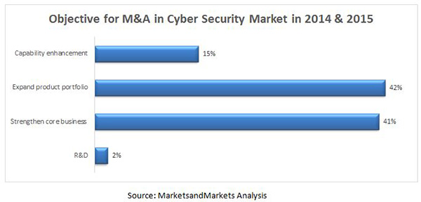 Cyber Security - M&A, Partnerships