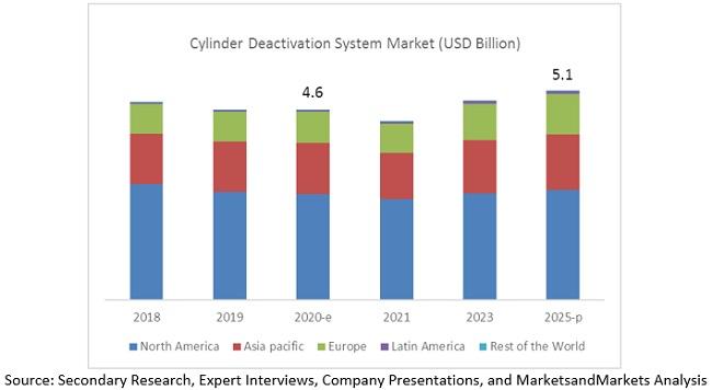 Cylinder Deactivation System Market By Region