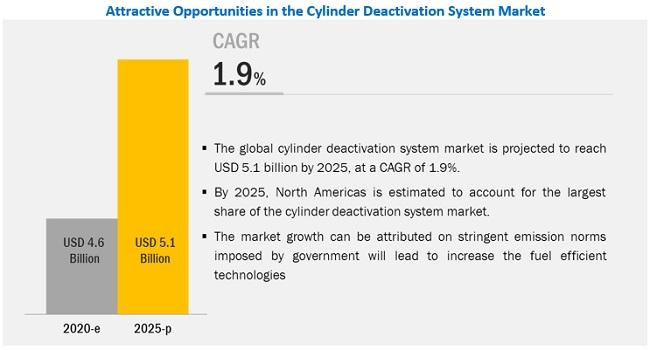 Cylinder Deactivation System Market