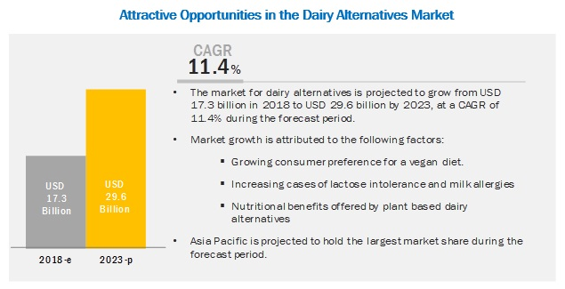 Dairy Alternatives Market