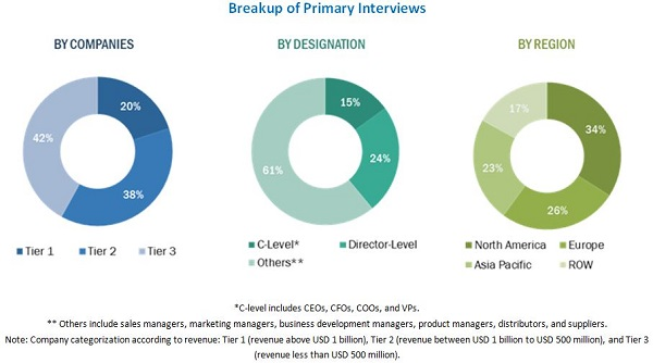 Dairy Herd Management Market - Breakup of Primary Interviews