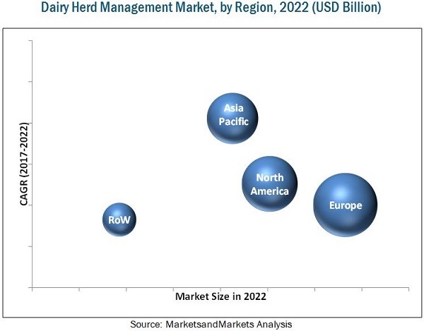 Cattle Management Systems Market, by Region, 2022 (USD Billion)
