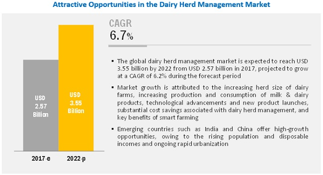 Dairy Herd Management Market