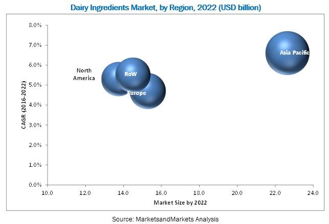 Dairy Ingredients Market