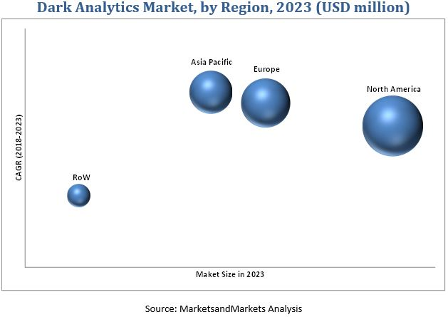 Dark Analytics Market