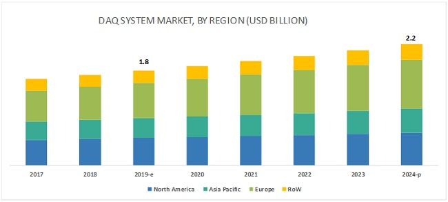 Data Acquisition System Market