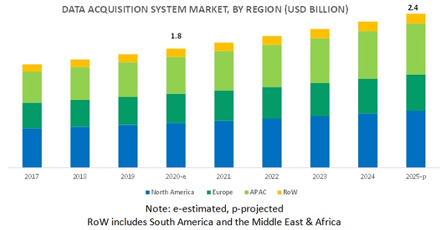 Data Acquisition System Market