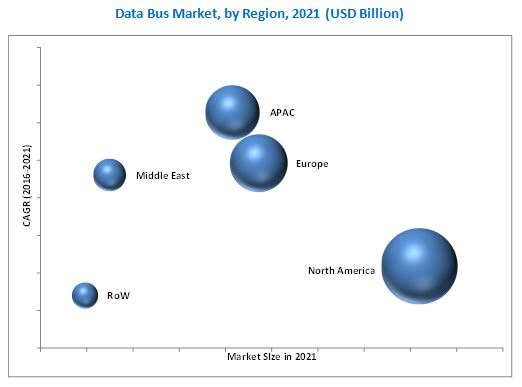 Data Bus Market