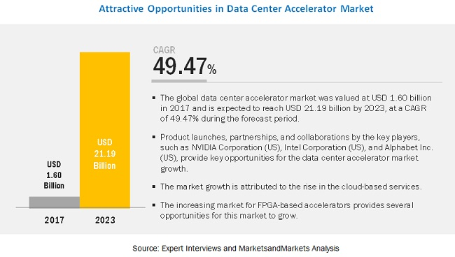 Data Center Accelerator Market