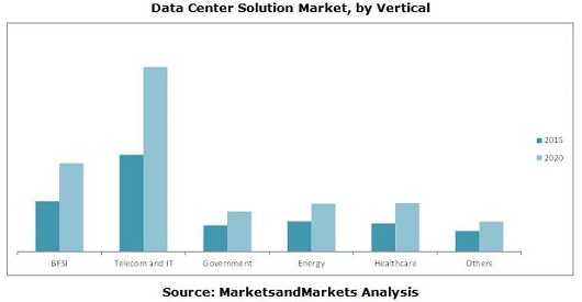Data Center Solution Market