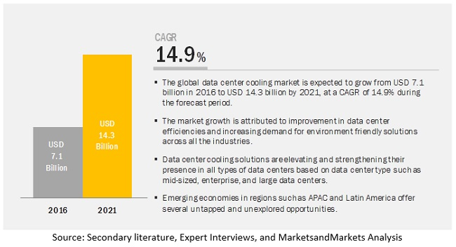 Data Center Cooling Market