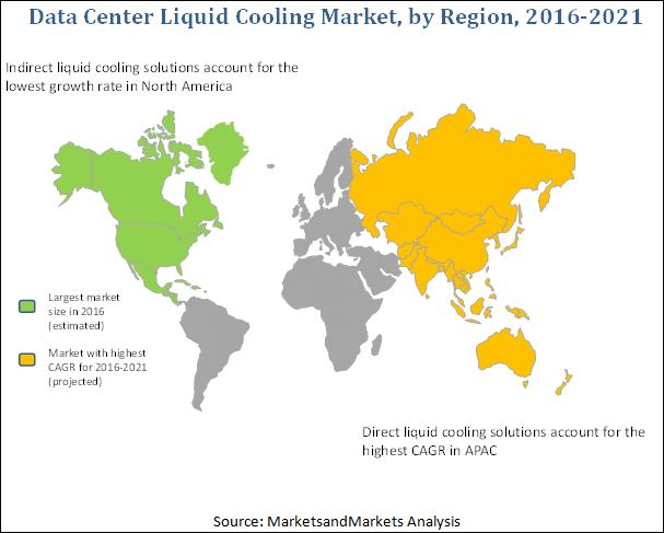 Data Center Liquid Cooling Market
