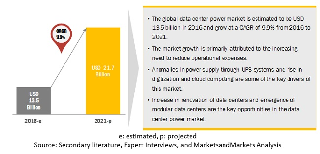 Data Center Power Market