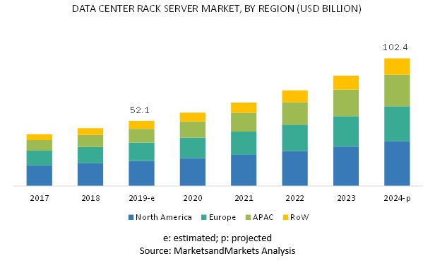 Data Center Rack Server Market