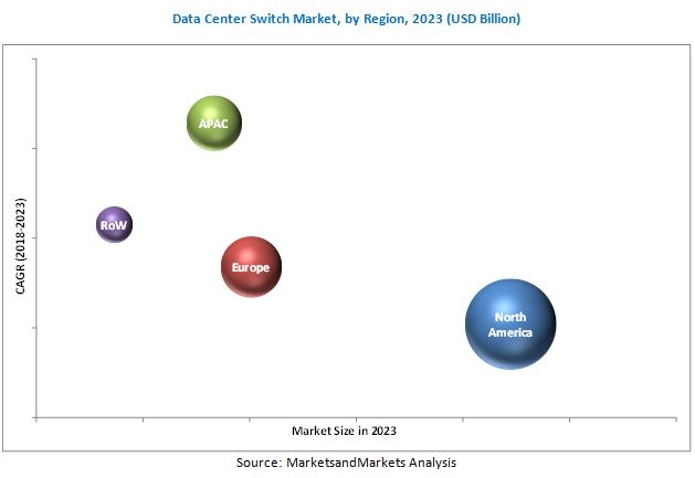 Data Center Switch Market