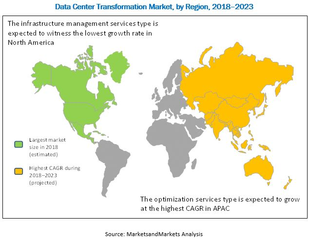 Data Center Transformation Market