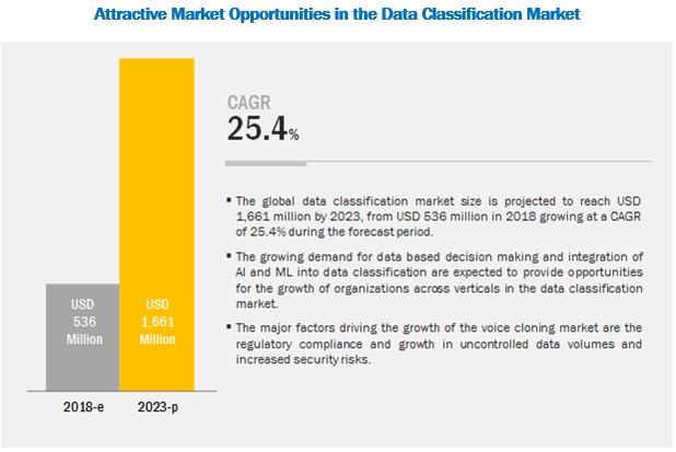 Data Classification Market
