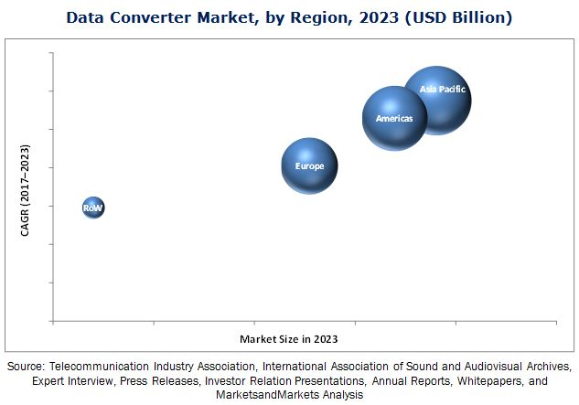 Data Converter Market by Type Analog-to-Digital Converter and