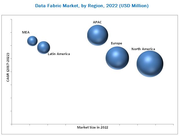 Data Fabric Market