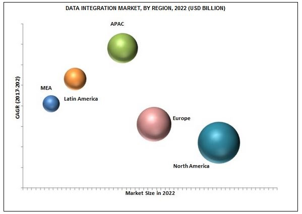 Data Integration Market