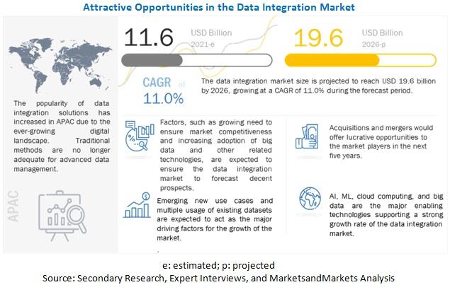 Data Integration Market