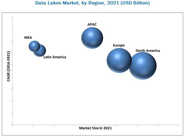 Data Lakes Market