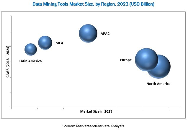 Data Mining Tools Market