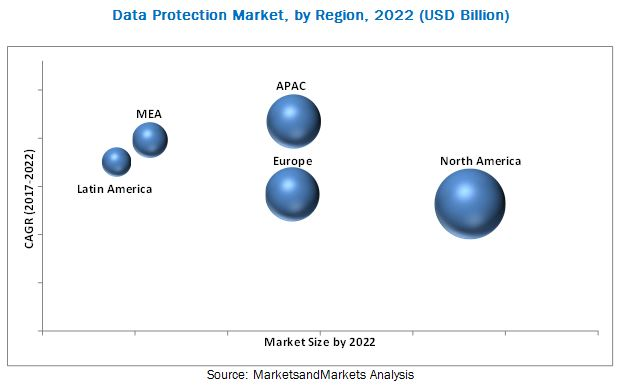 Data Protection Market