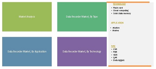 Data Recorder Market