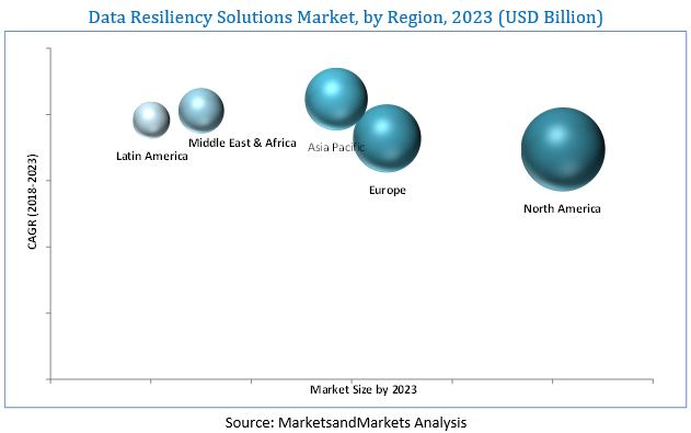 Data Resiliency Market