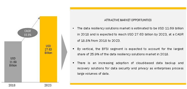 Data Resiliency Market