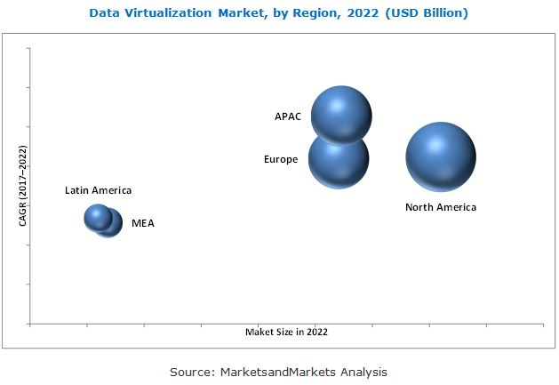 Data Virtualization Market