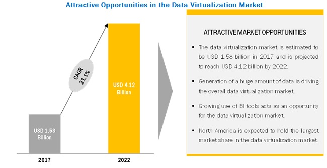 Data Virtualization Market Size, Share and Global Market Forecast to 2022 | MarketsandMarkets