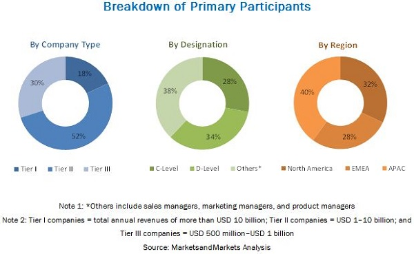 Database Automation Market