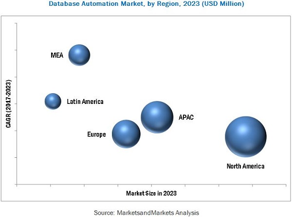 Database Automation Market