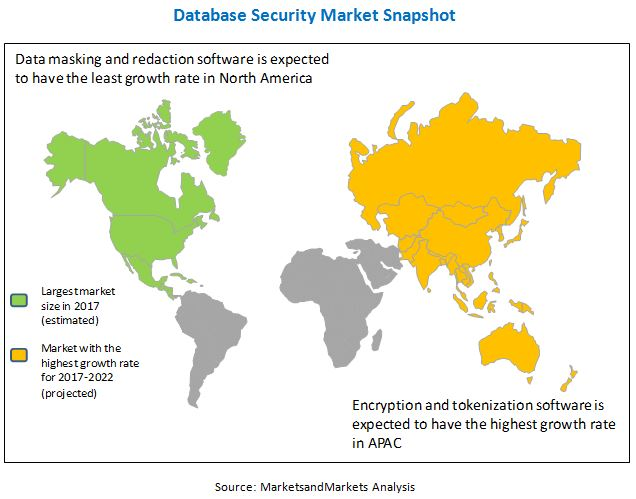 Database Security Market