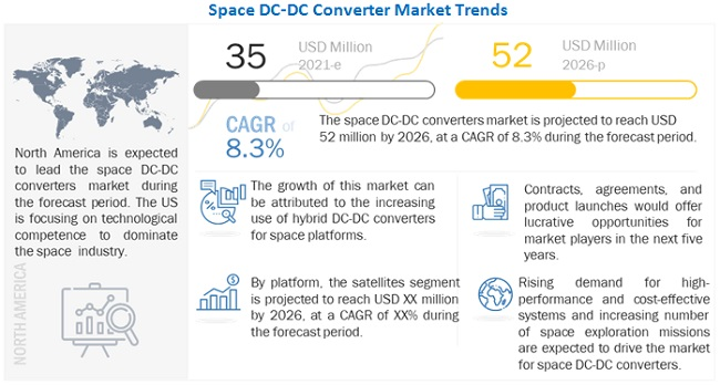 DC-DC Converter Market for Space by Application - 2020