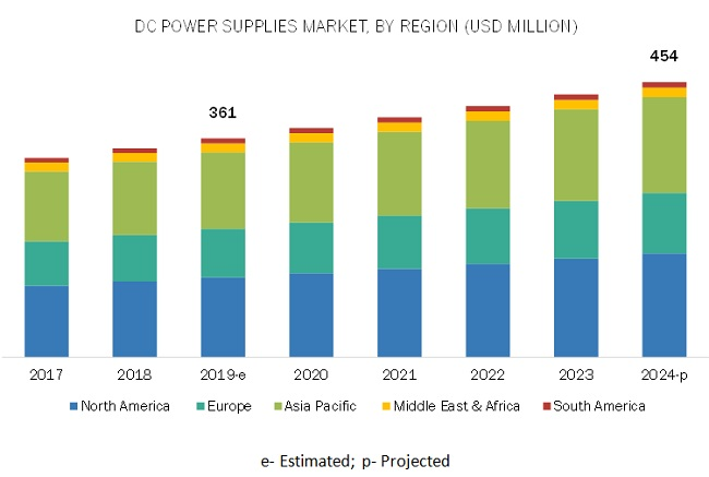 DC Power Supplies Market