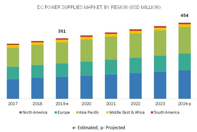 DC Power Supplies Market
