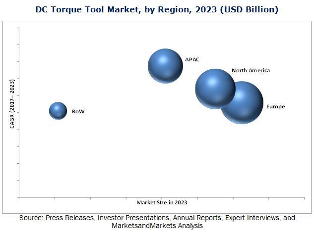 DC Torque Tool Market
