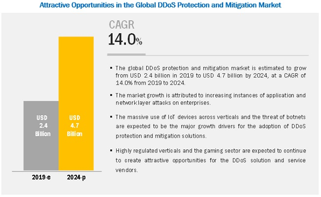 DDoS Protection and Mitigation Market by Solutions