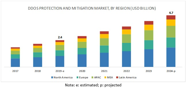 DDoS Protection and Mitigation Market