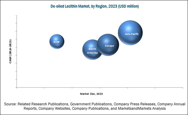 De-oiled Lecithin Market