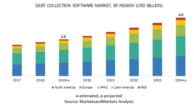 Debt Collection Software Market by Software & Services