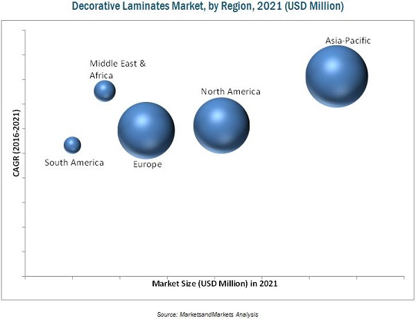 Decorative Laminates Market