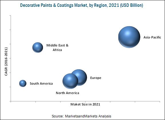 Decorative Paints & Coatings Market Analysis | Recent Market