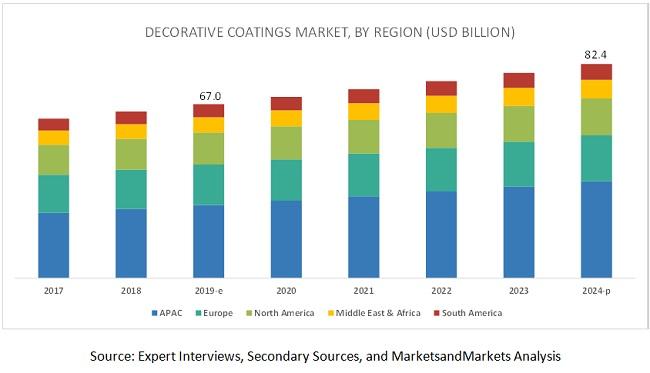 Decorative Paints & Coatings Market